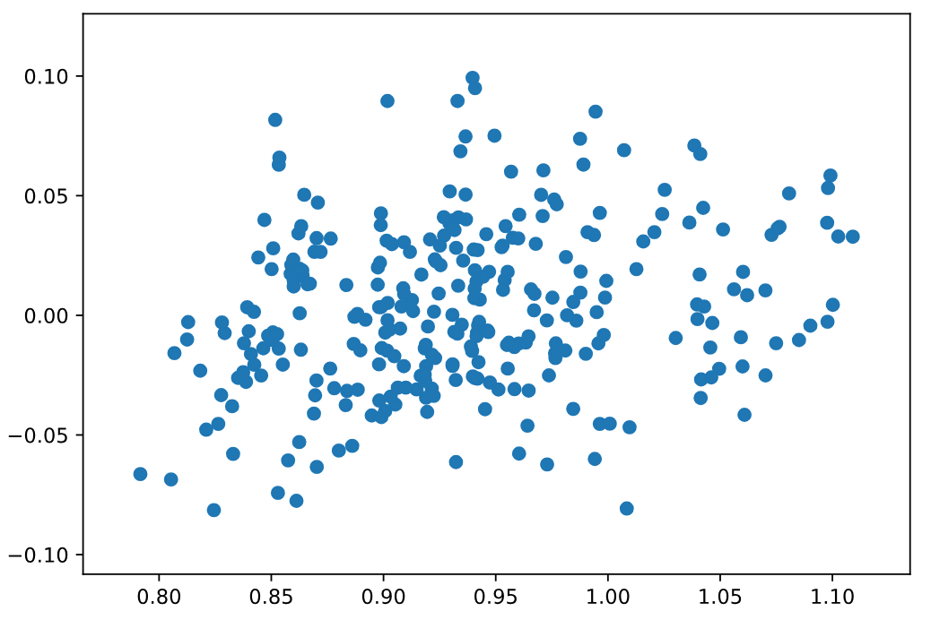 Introduction to anomaly detection in python