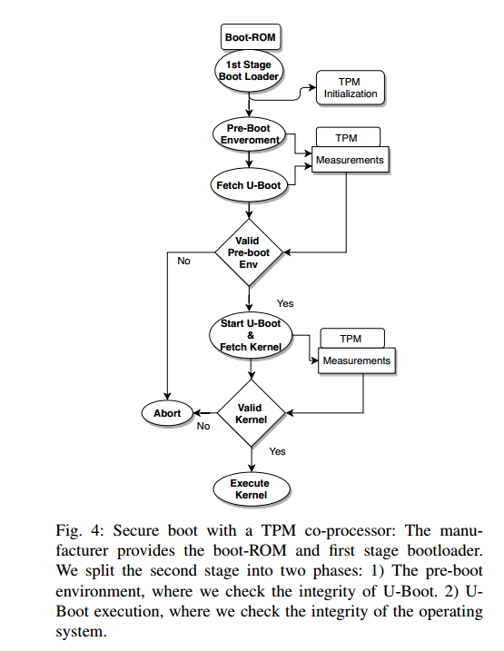 Secure Boot Flow Chart