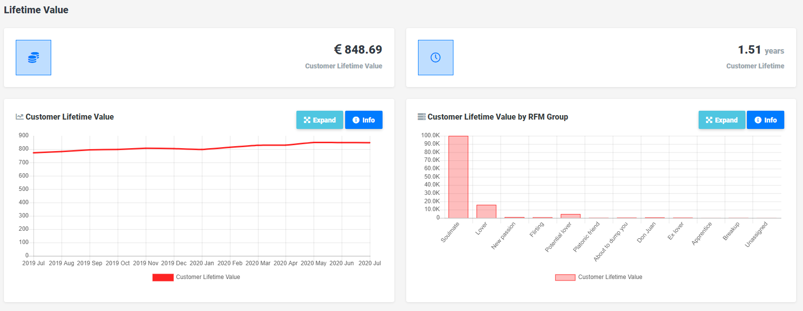 Customer lifetime value dashboards in Reveal