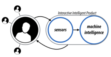 An Interactive Intelligent Product