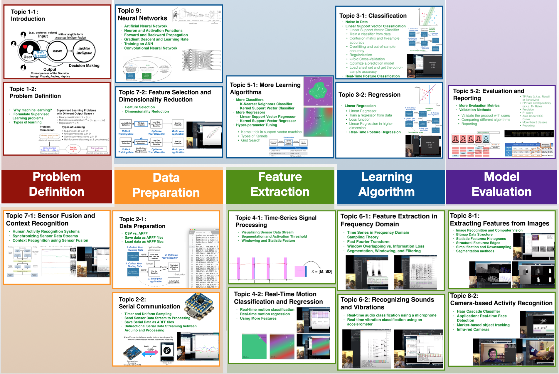 Course Overview: Topics Covered in Interactive Intelligent Products