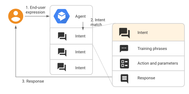 Building a Chatbot with Google DialogFlow