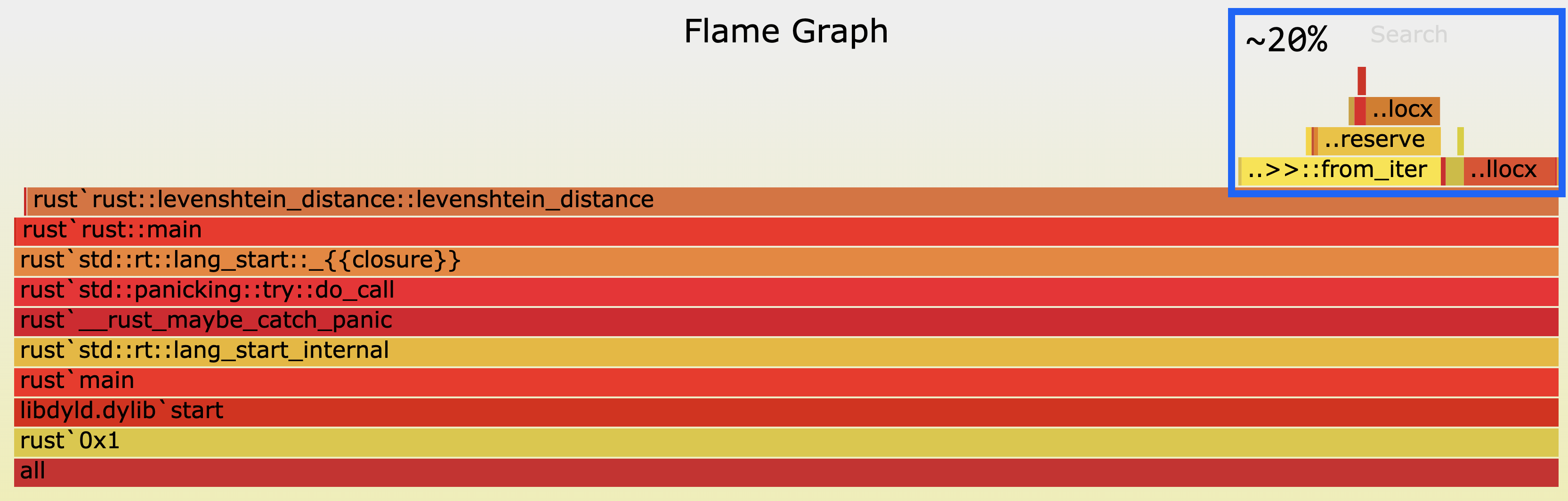 Flamegraph after allocator was changed to jemalloc. Time spent allocating dropped to 20%