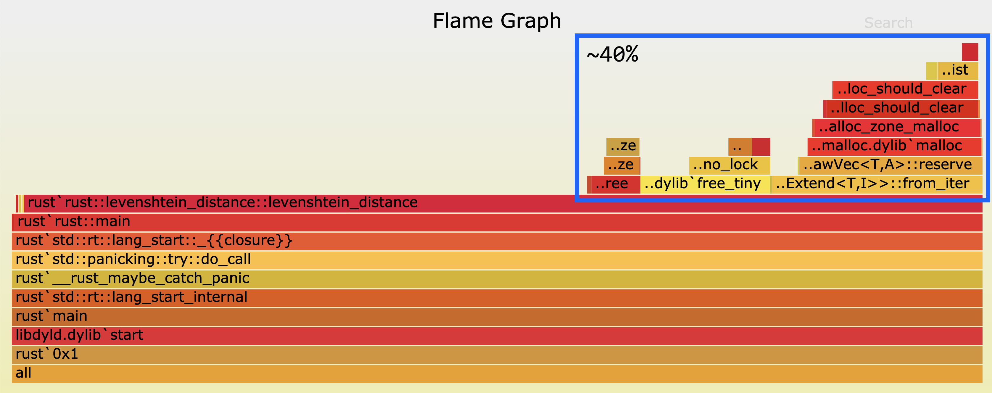 Flamegraph before, with system allocator. Roughly 40% of execution time spent allocating