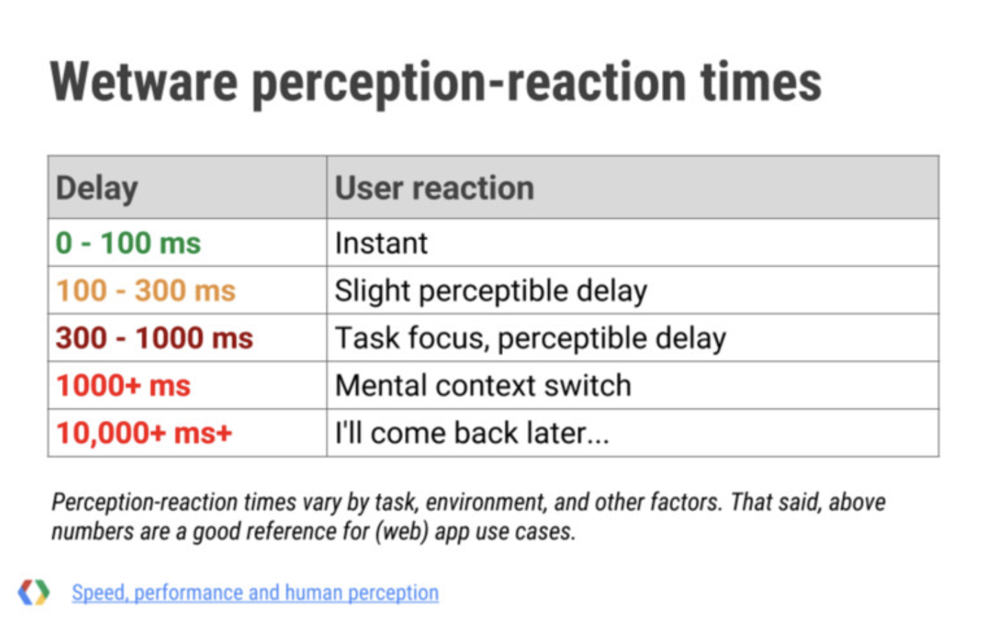 Slide from amazing talk about performance and human perception by Ilya Grigorik https://www.youtube.com/watch?v=7ubJzEi3HuA