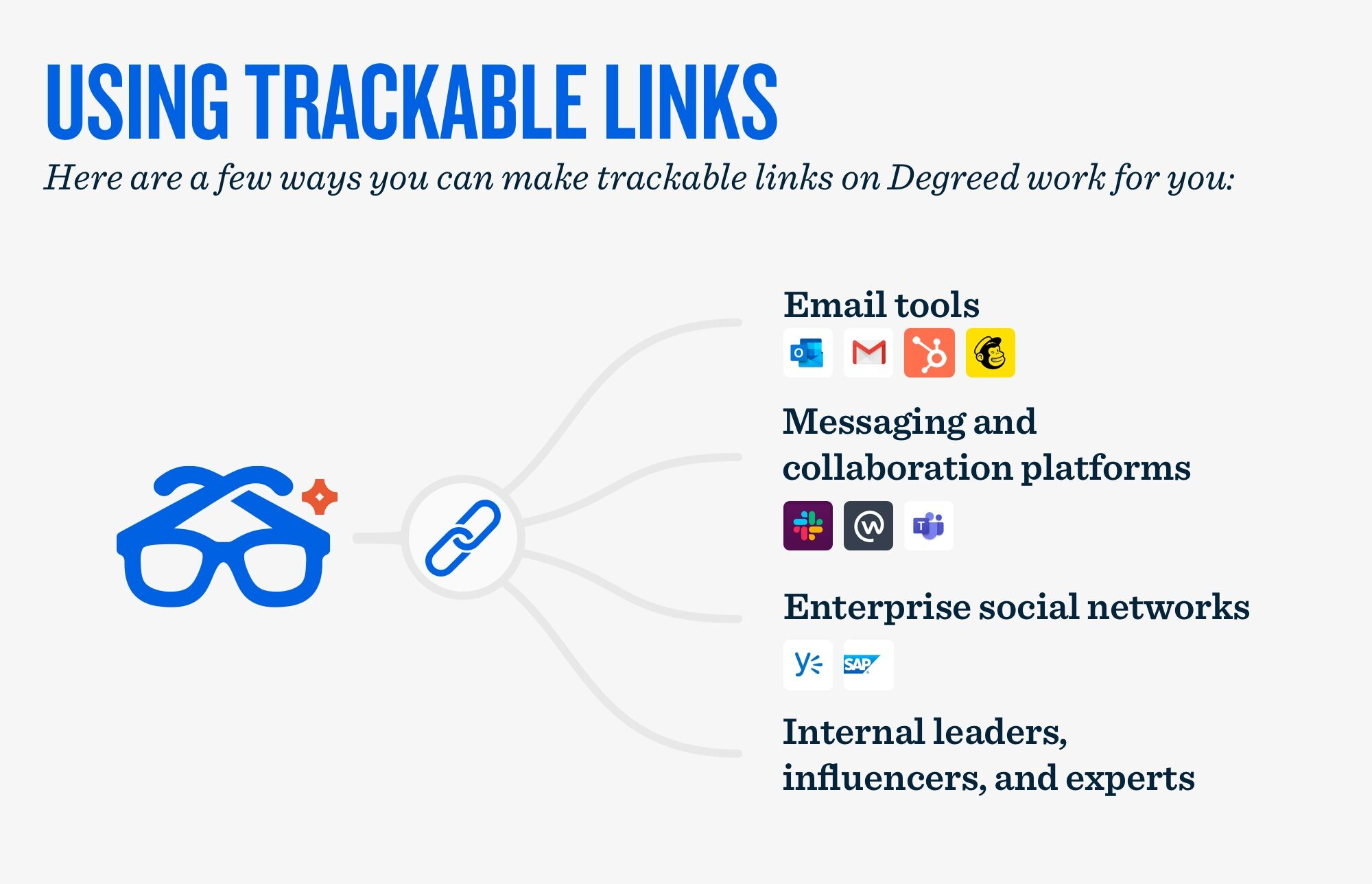 How to use Trackable Links