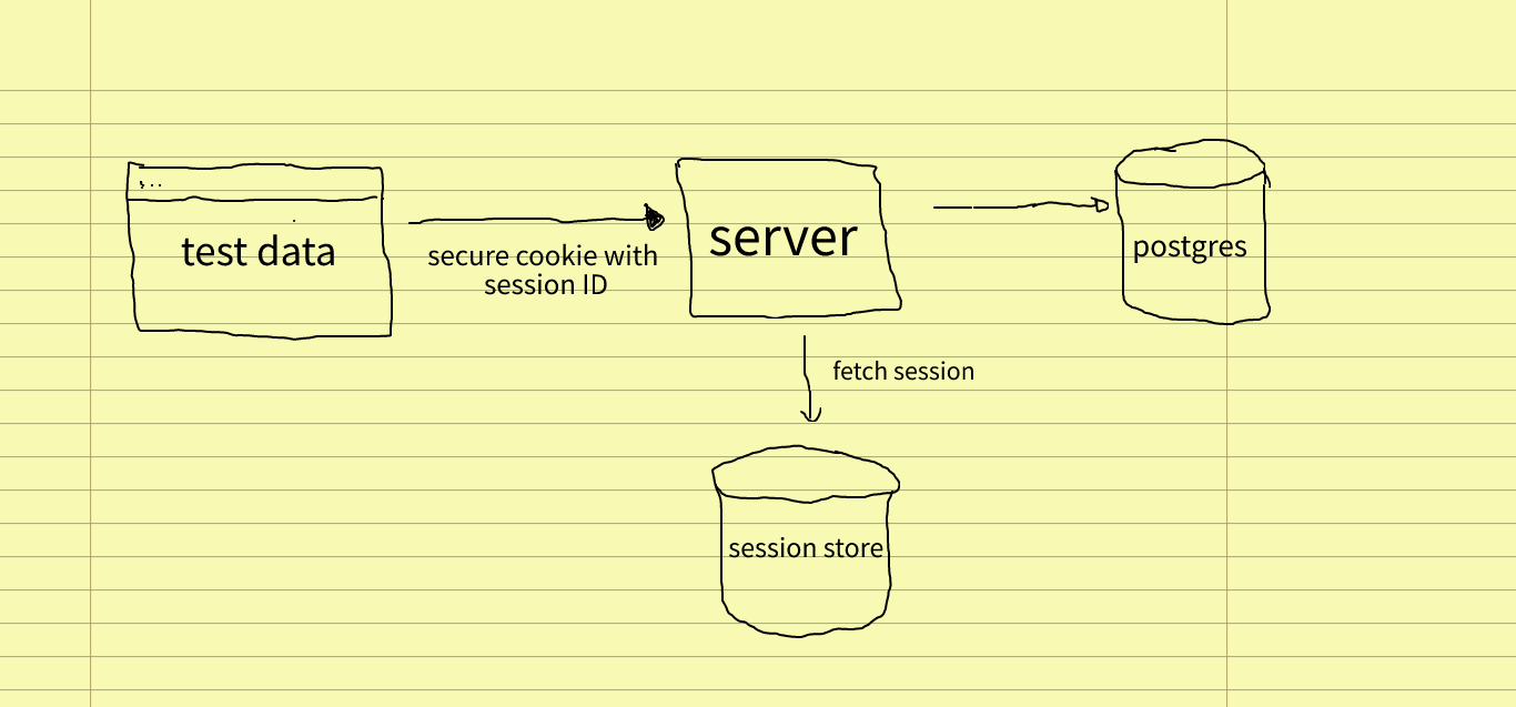server-side sessions with a session store