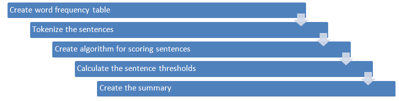 A Gentle Introduction to Text Summarization in Machine Learning