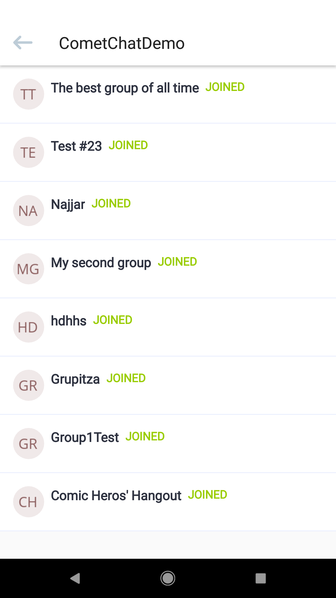 List of all groups