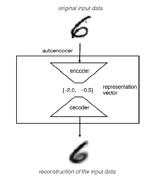 Fig 1: Simplistic overview of an autoencoder architecture. (Snap from Generative Deep Learning by David Foster)