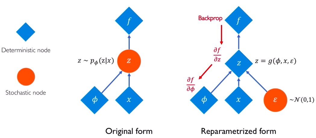 Fig 5: VAE with and without reparametrization. (Source)