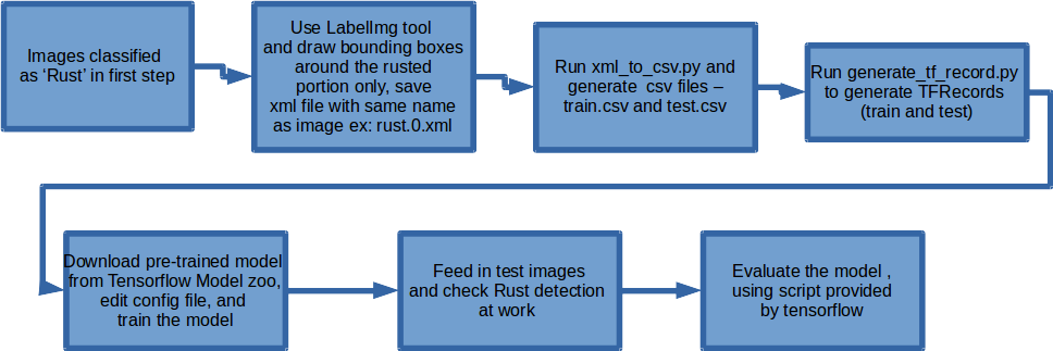 Using TensorFlow Object Detection API for Corrosion