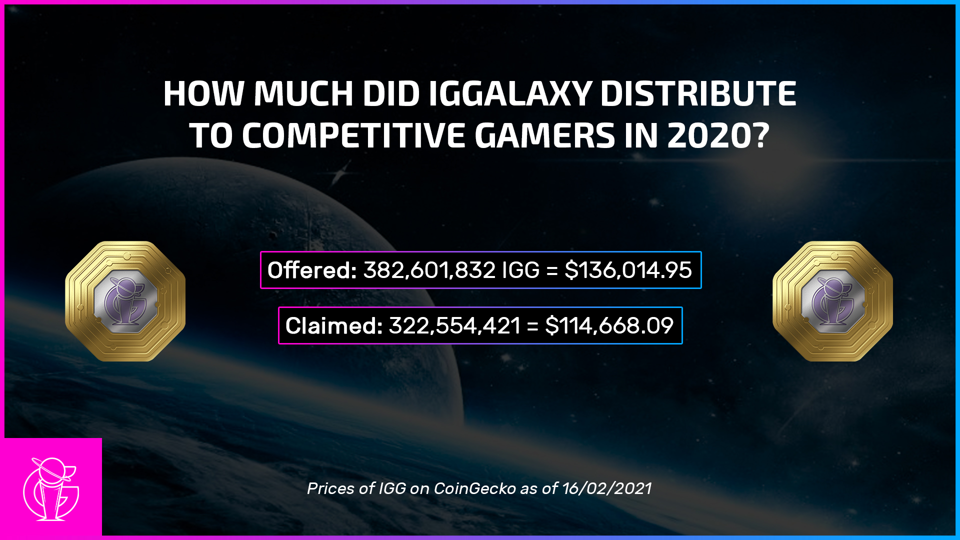How much did IGGalaxy distribute to gamers last year?