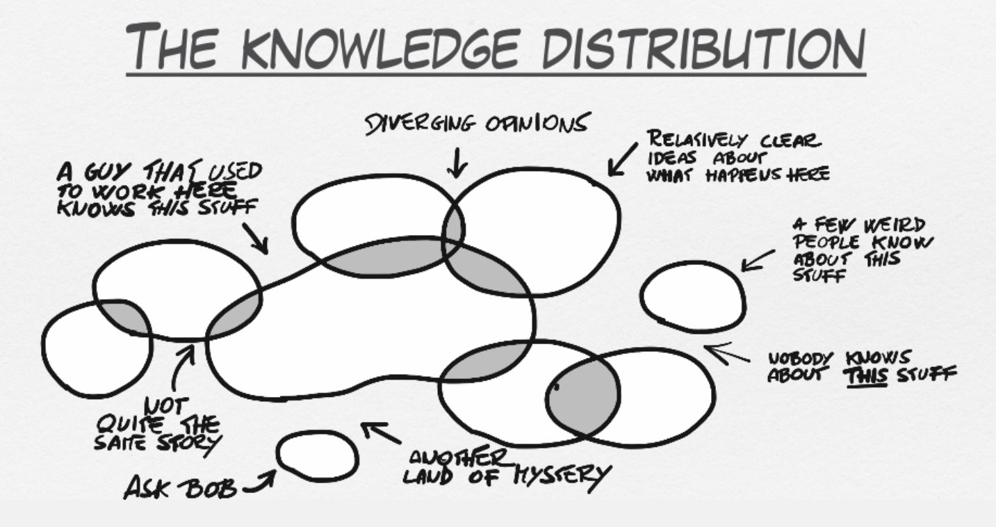 Knowledge Distribution during Even Storming workshops