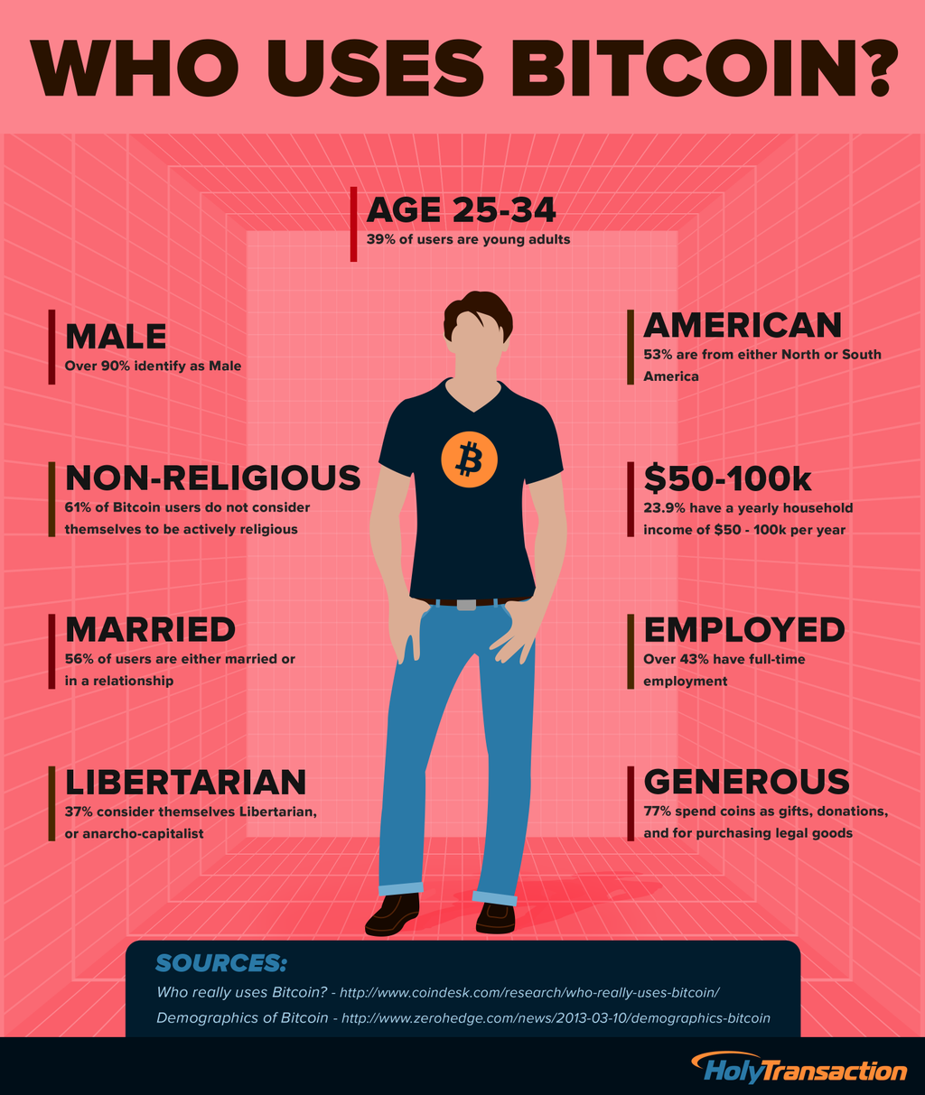 Who uses bitcoin infographic - HolyTransaction