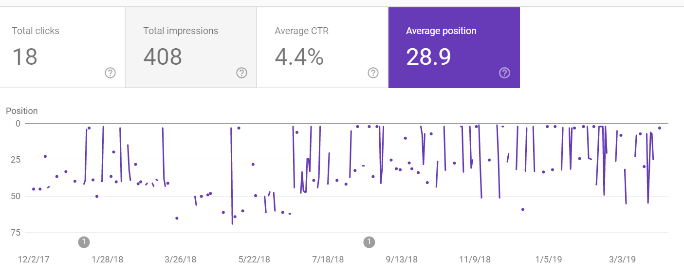 Using google search console to evaluate your current ICO marketing success