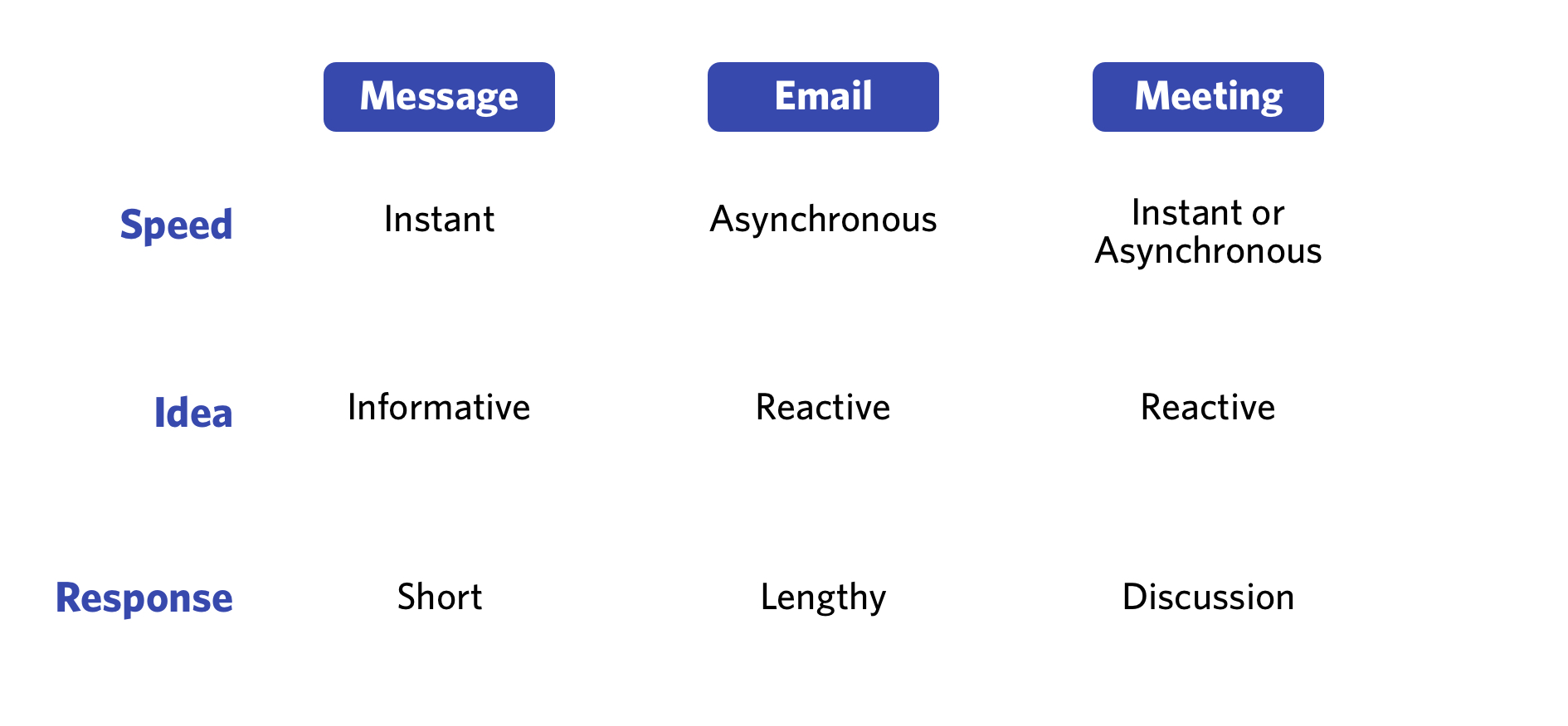 diagram for questions to ask yourself when you're deciding to email, schedule a meeting, or send an internal message