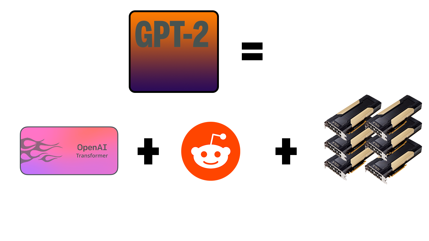 GPT-2 = GPT-1 + reddit + A lot of compute