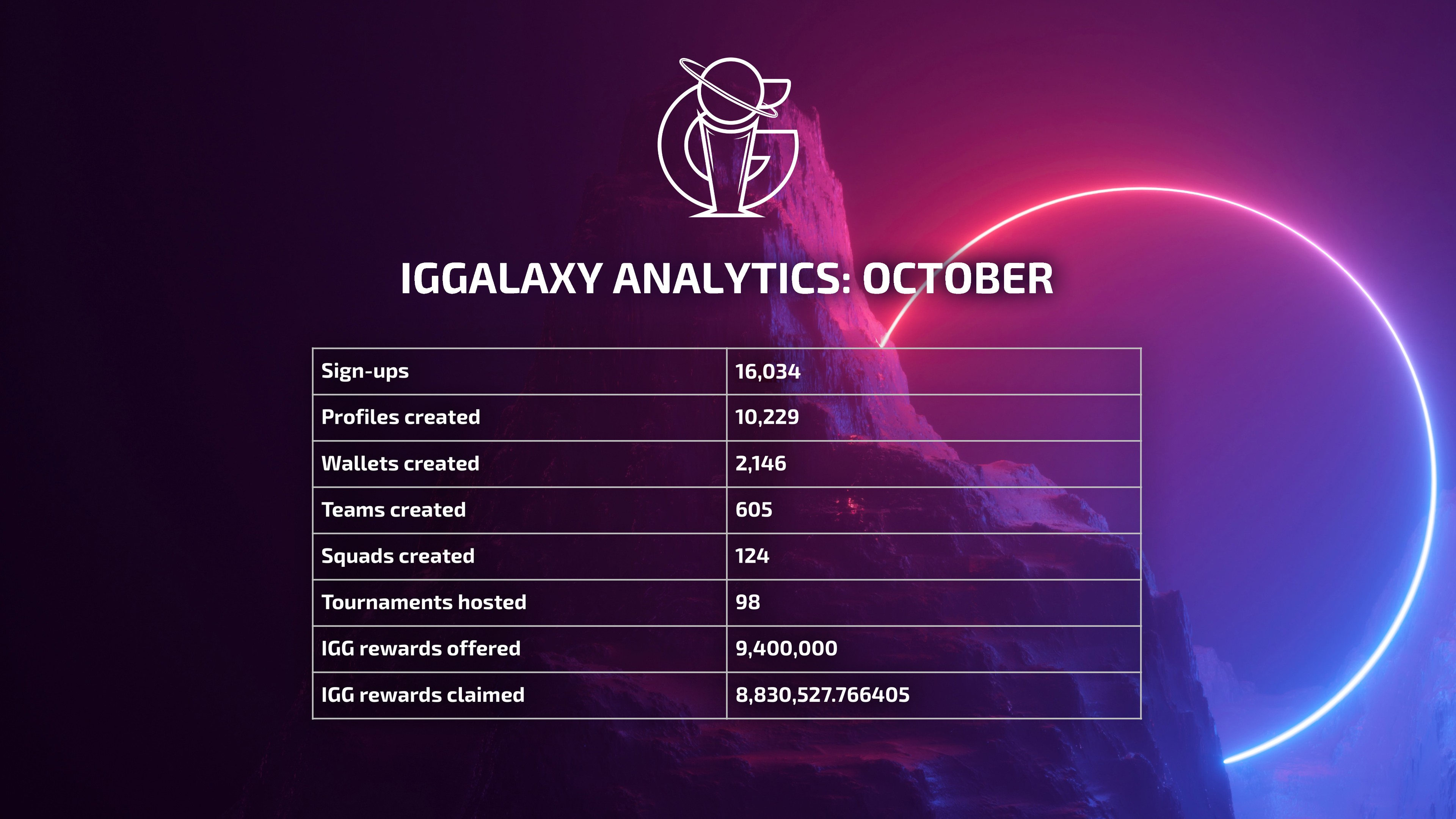 CAPTION: IGGalaxy analytics: October 2020.