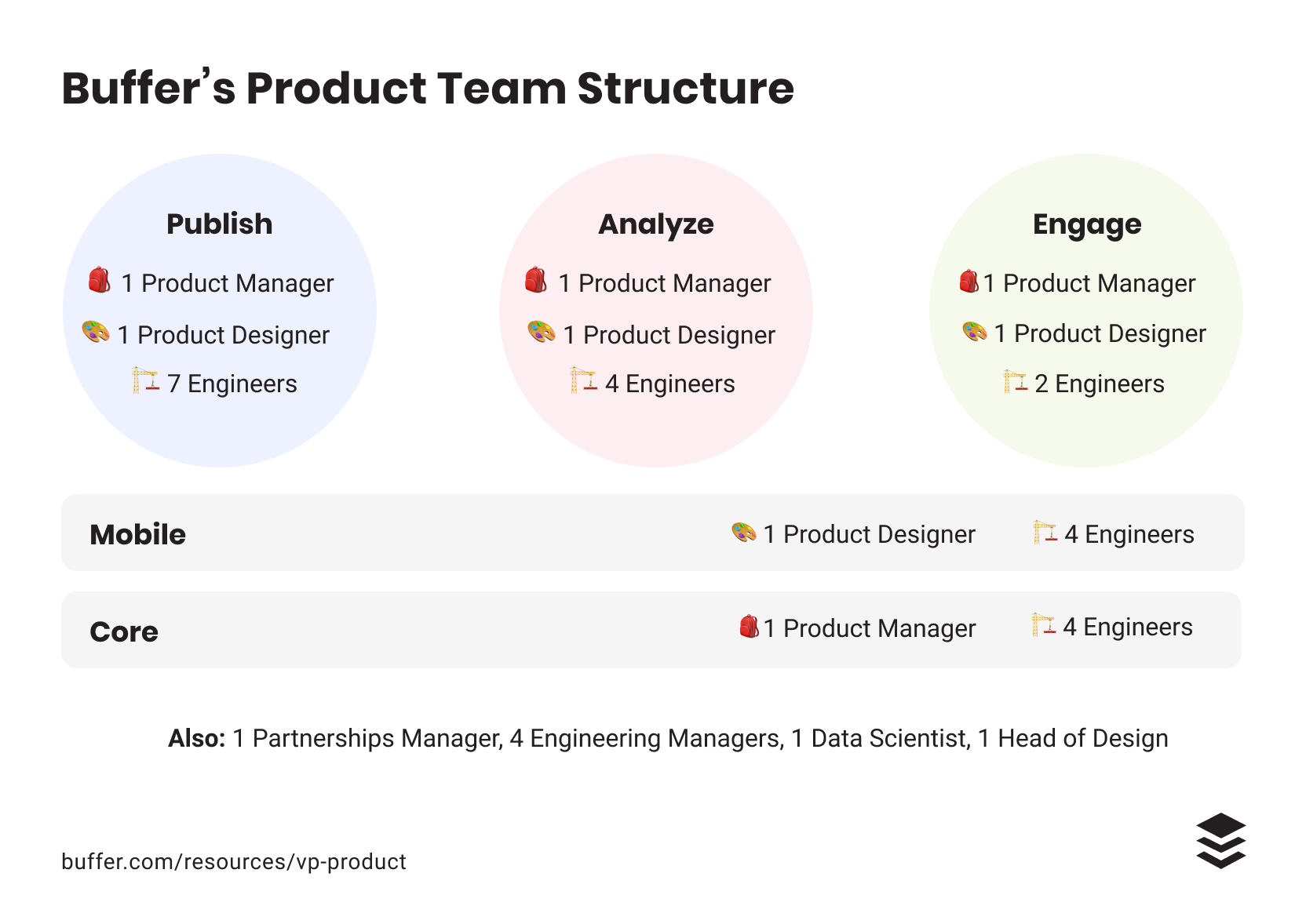 The Evolution of Product at Buffer and the Next Step: We're Hiring a VP of Product