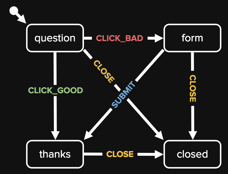 State diagram of example Feedback app