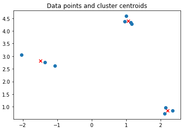 Introduction to K-Means Clustering in Python with scikit-learn