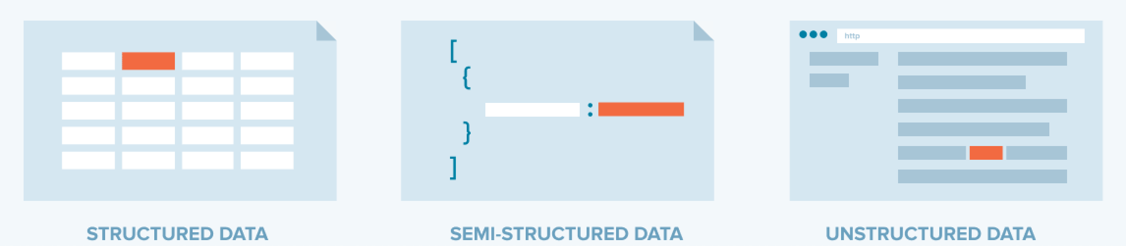 Structured, semi-structured, and unstructured data.