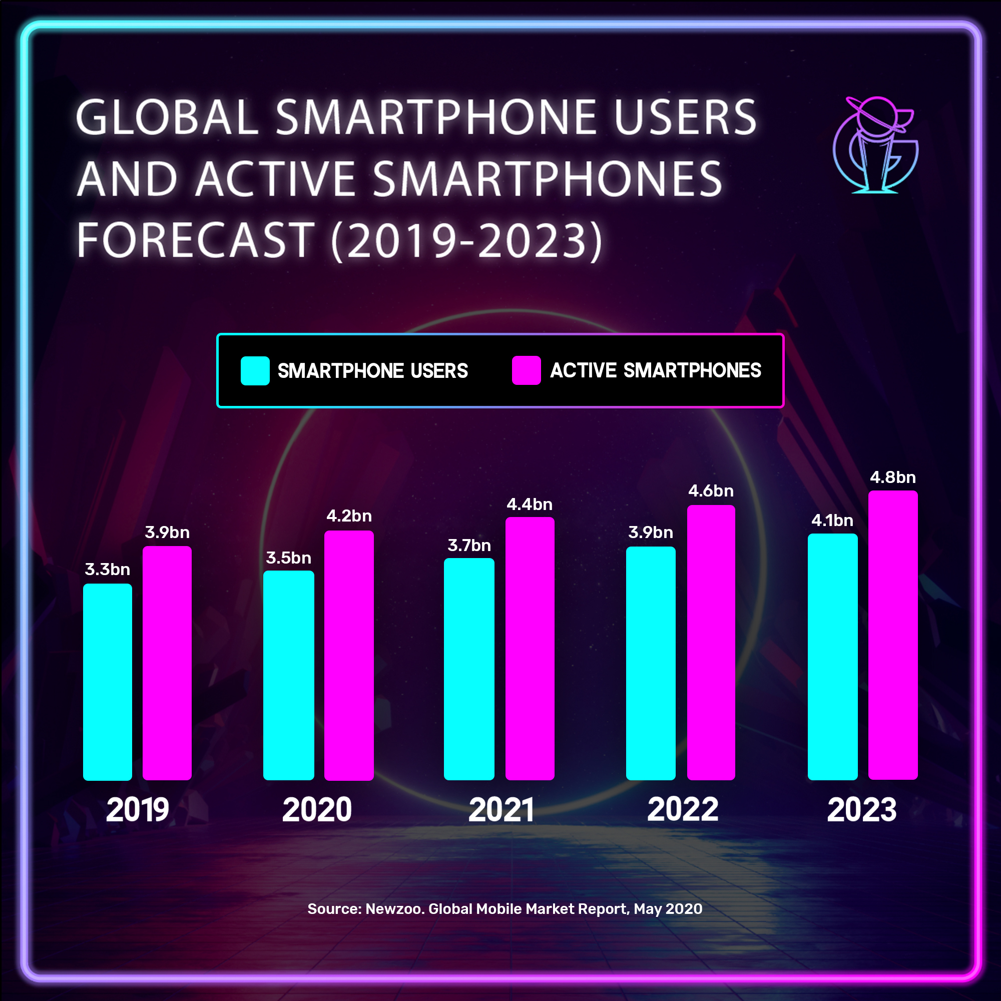 The mobile games market is forecasted to reach $102.8bn by 2023!