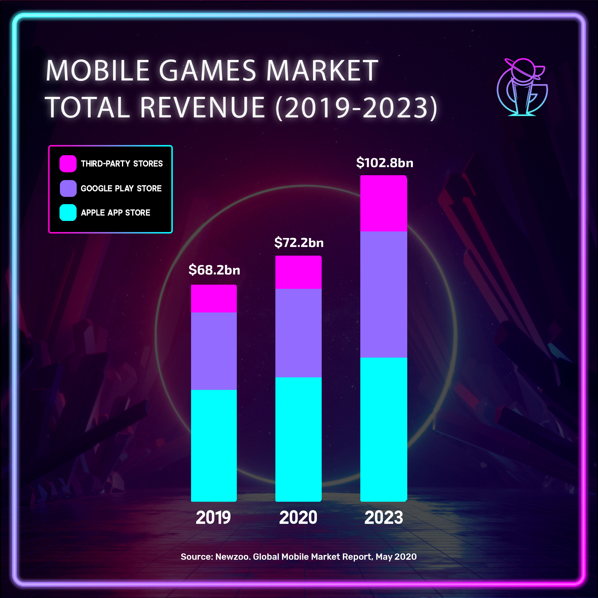 The mobile games market is projected to surpass the $100-billion dollar mark by 2023!