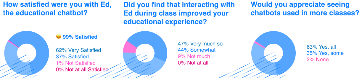 Chatbot survey results: 99% student satisfaction rating.