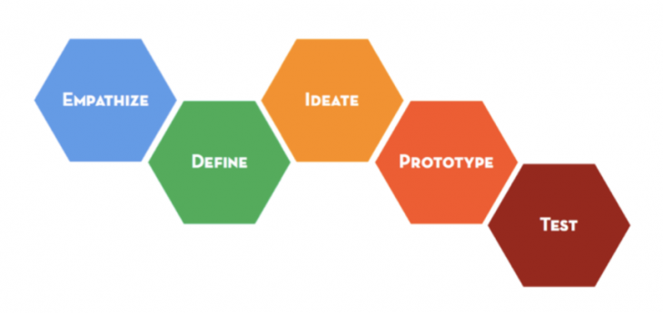 5 Stage of Design Thinking Process