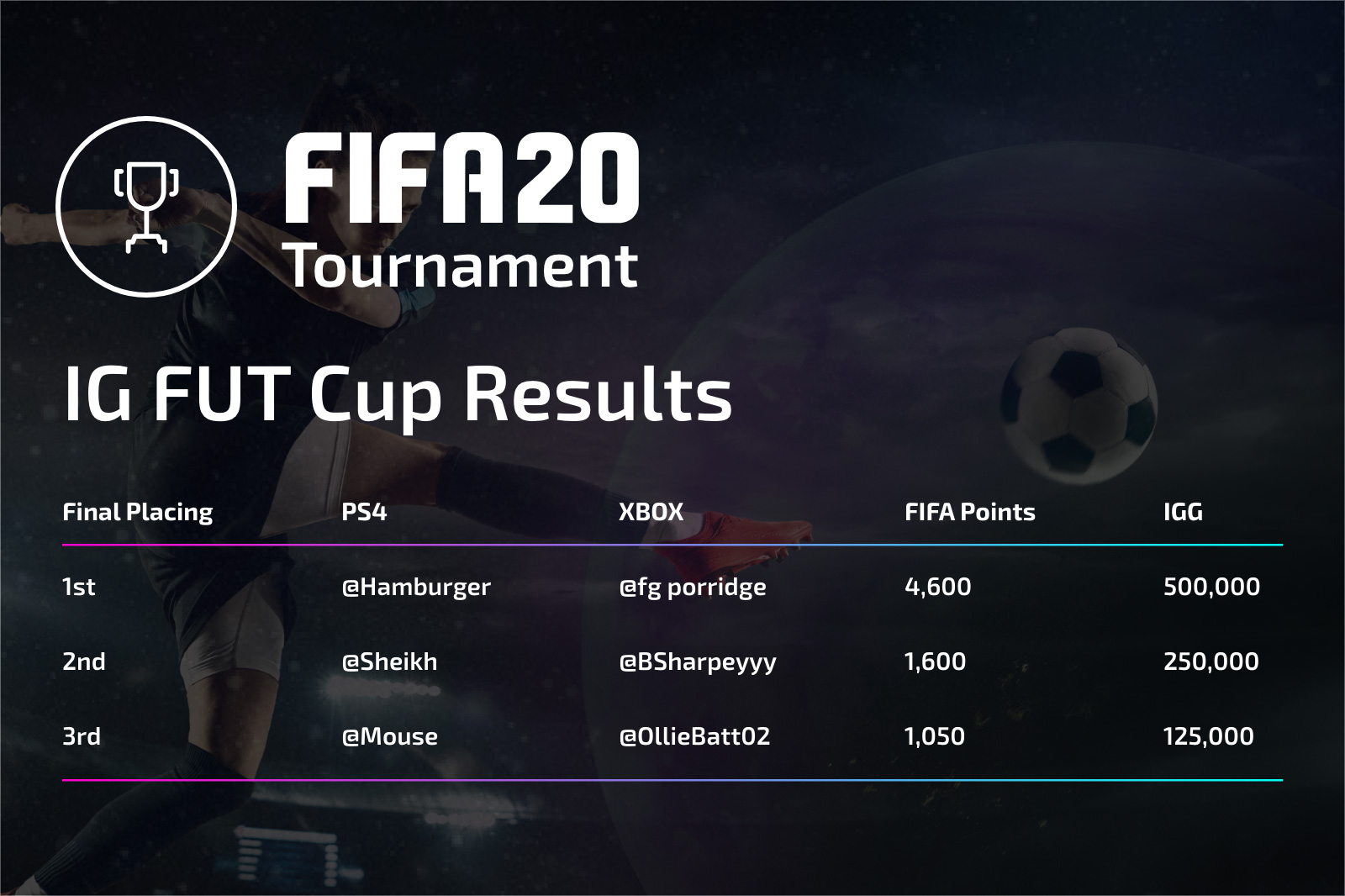 Congratulations to the T-3 participants from our IG FUT Cup tournaments!