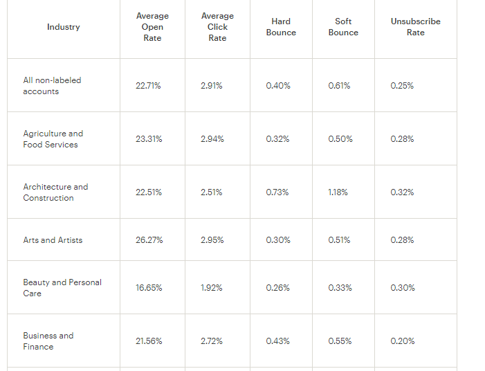 Email marketing statistics depending on industry