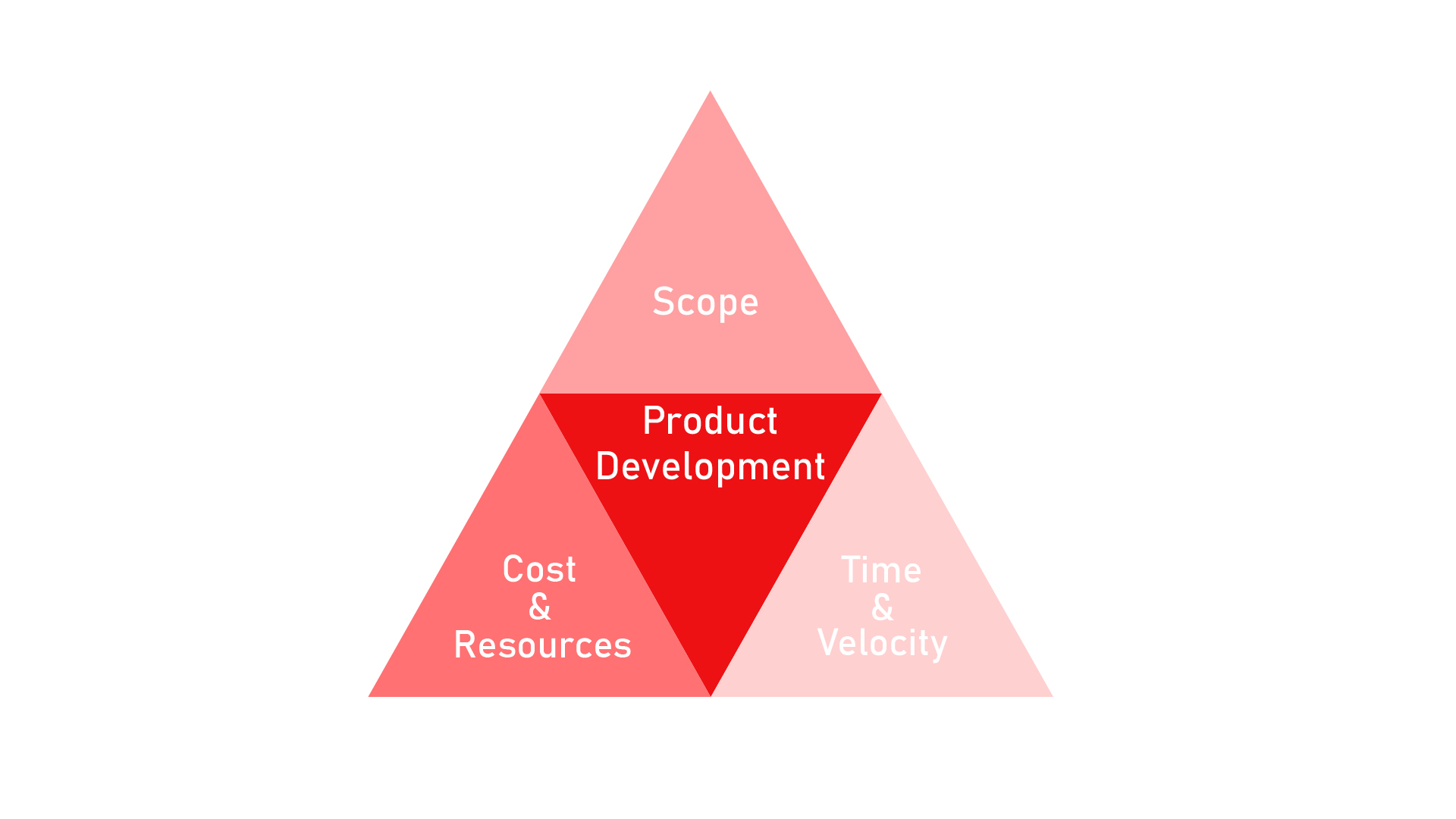 Graphic showing the iron triangle of project management
