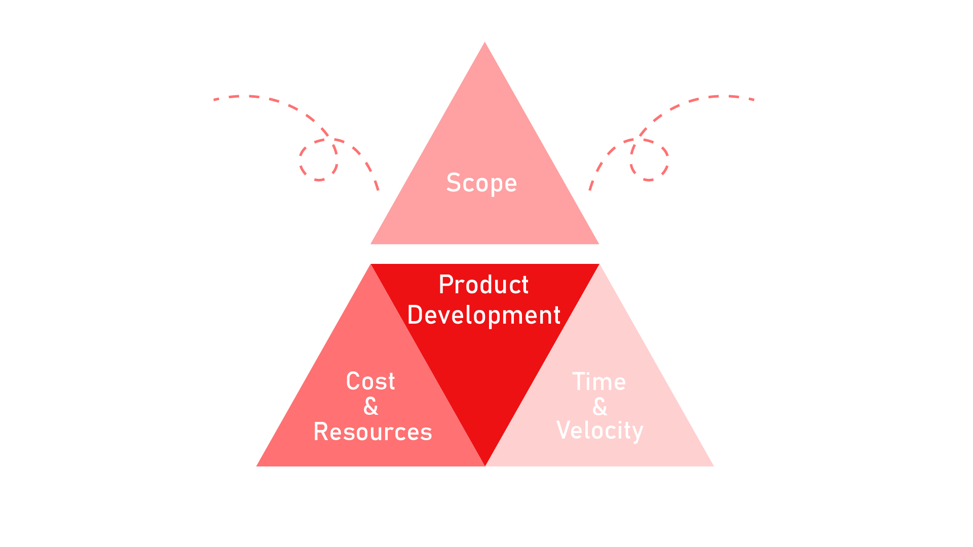 the graphic showing the project management triangle - scope stands out