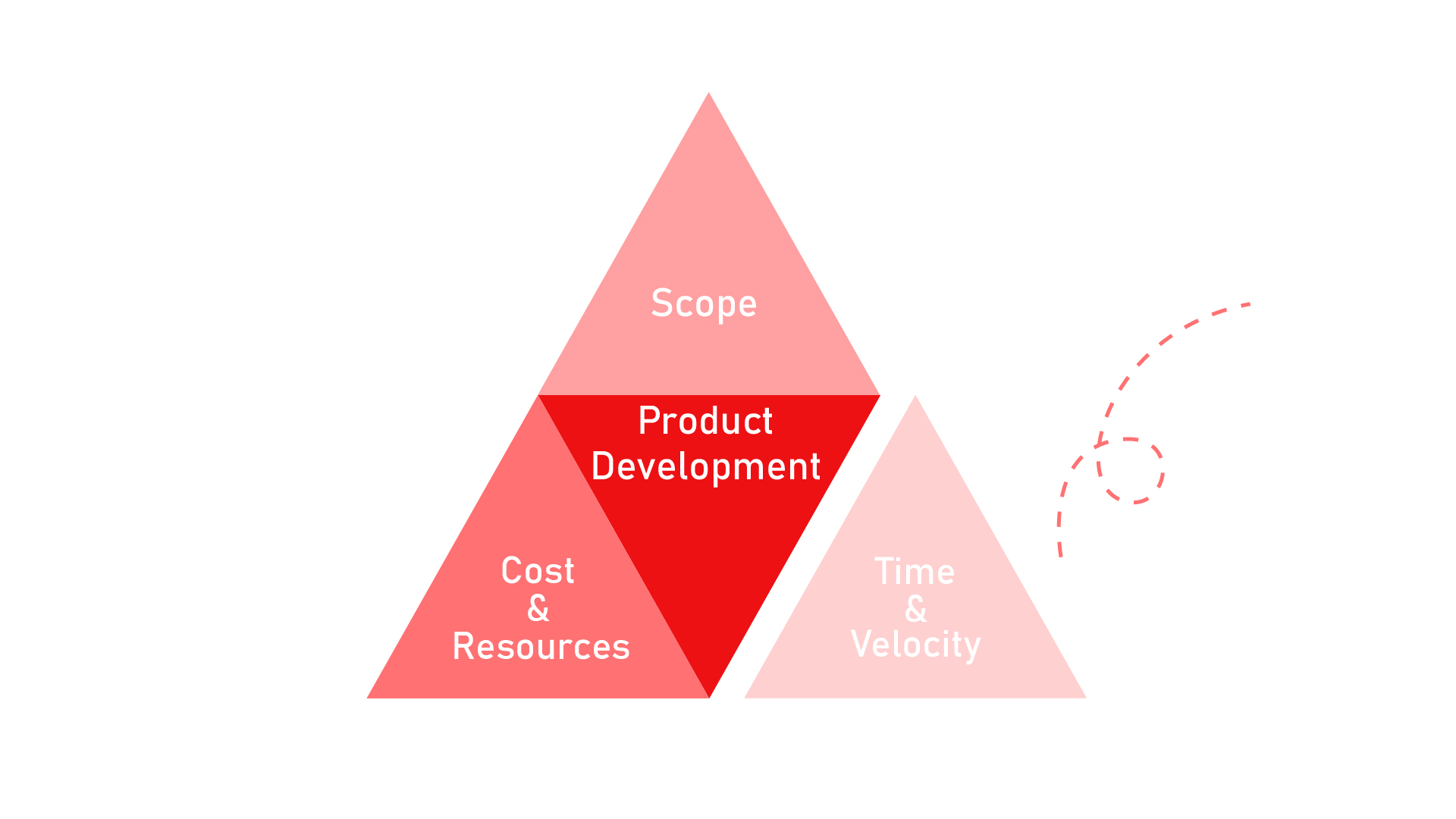 The product management triangle - Time and velocity