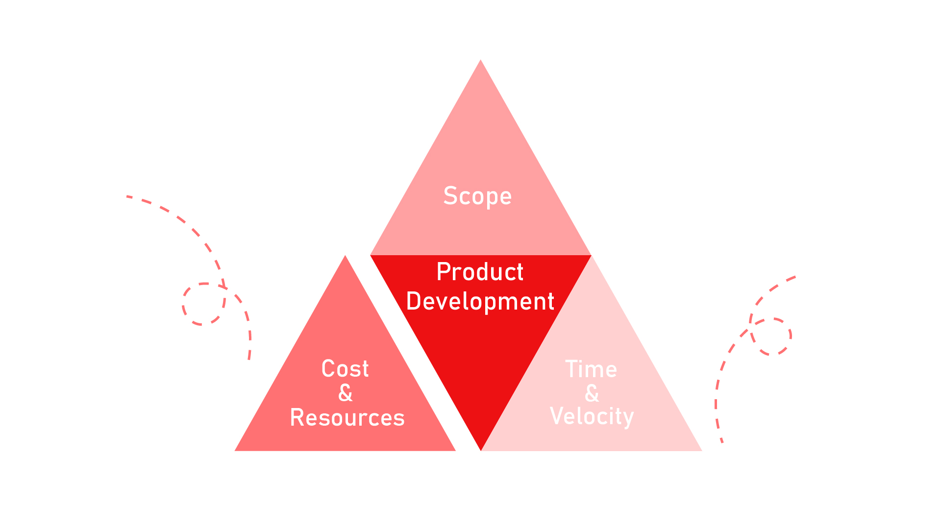 Project management triangle - Cost & Resources