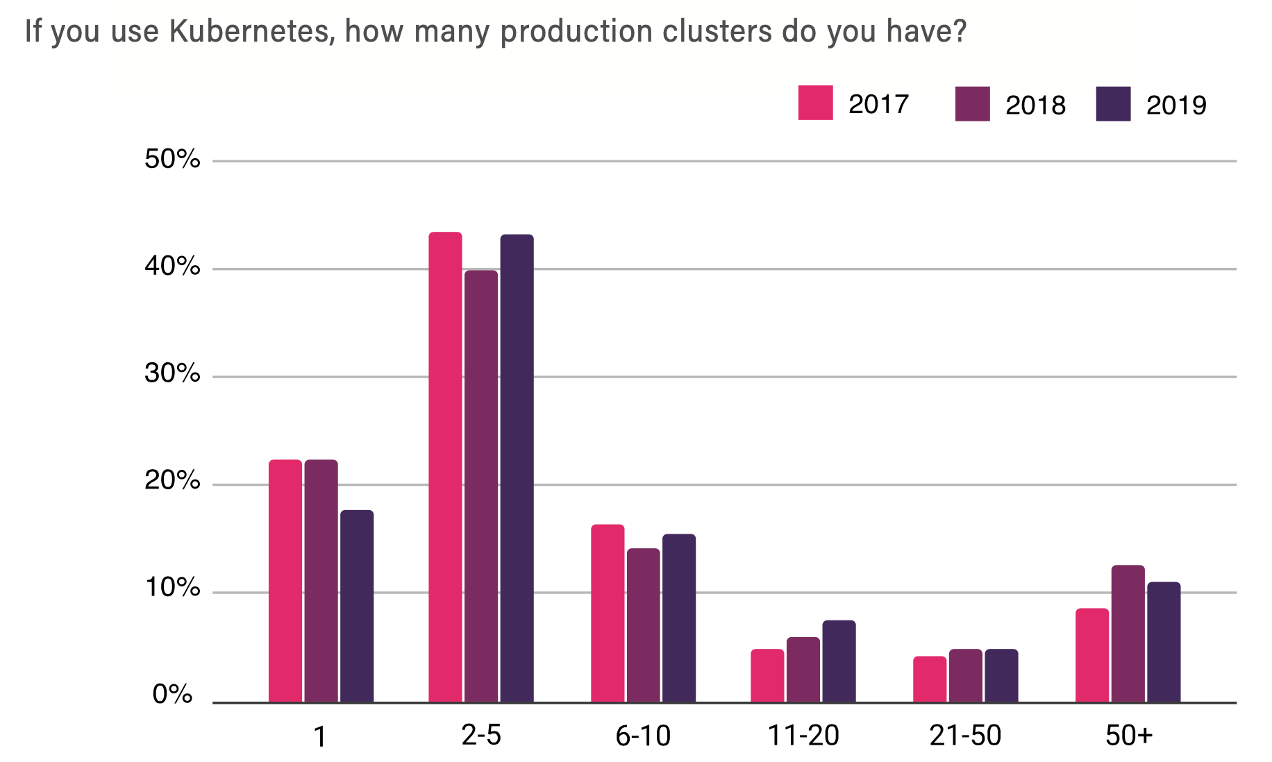 # of clusters in production