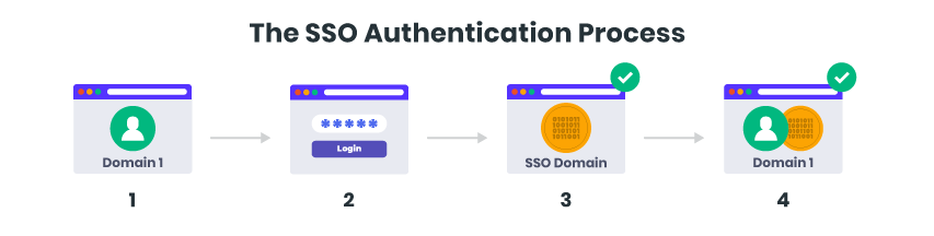 How does SSO work