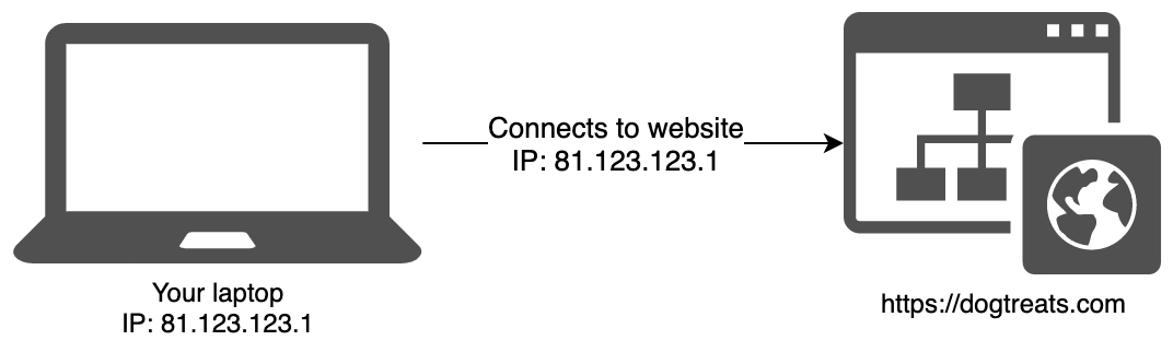 Connecting to a website without a proxy or VPN