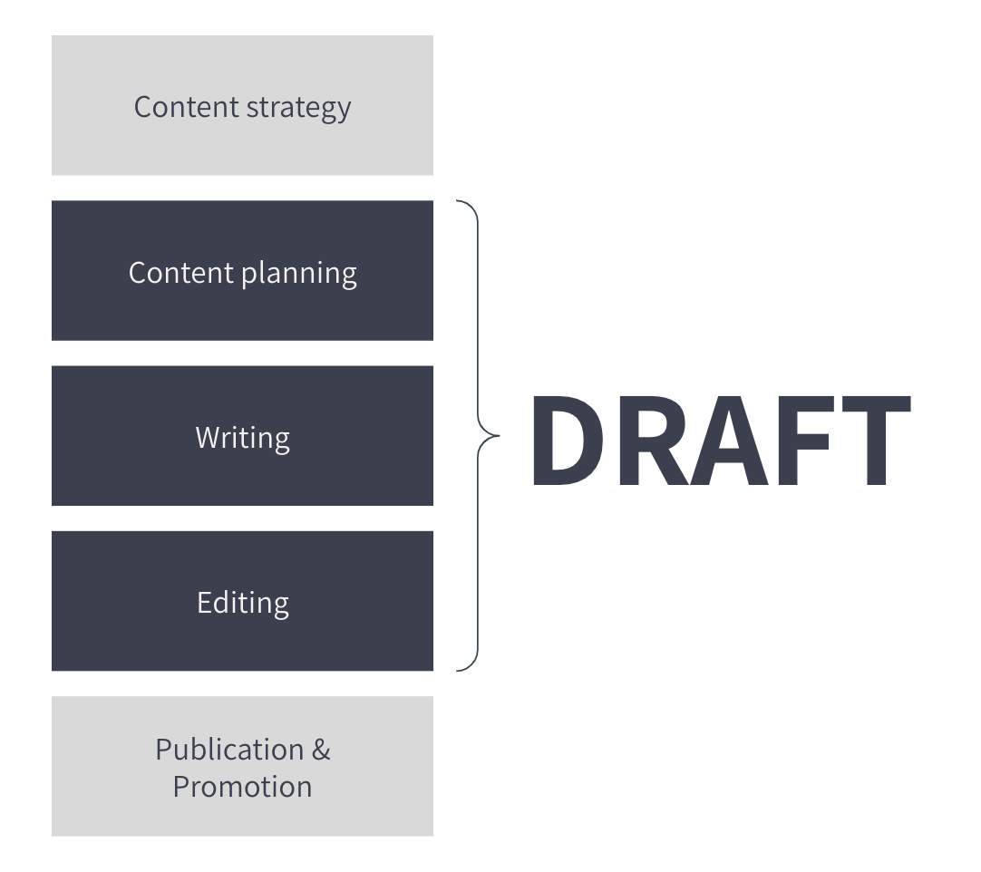 Draft helps software engineering blogs create and execute content plans